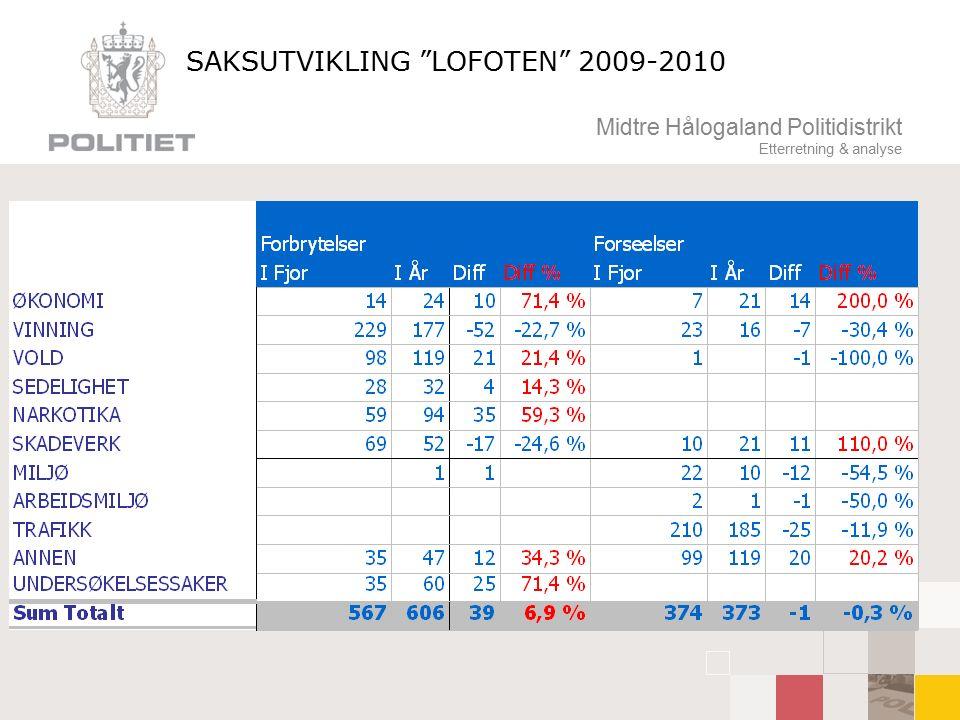 Midtre Hålogaland Politidistrikt Etterretning & analyse SAKSUTVIKLING LOFOTEN 2009-2010