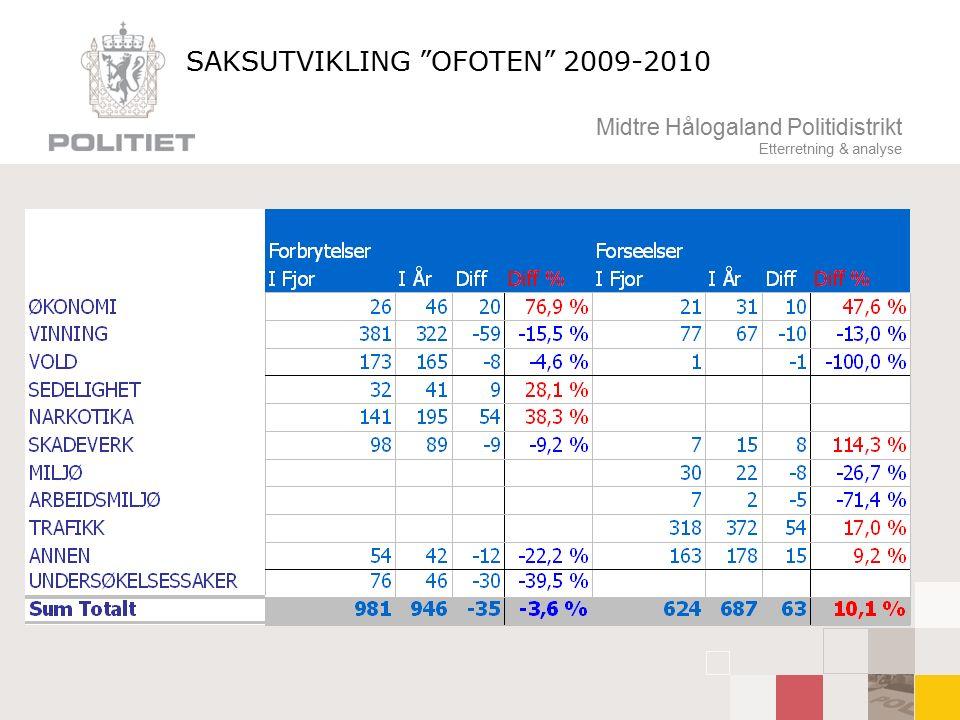 """Midtre Hålogaland Politidistrikt Etterretning & analyse SAKSUTVIKLING """"OFOTEN"""" 2009-2010"""
