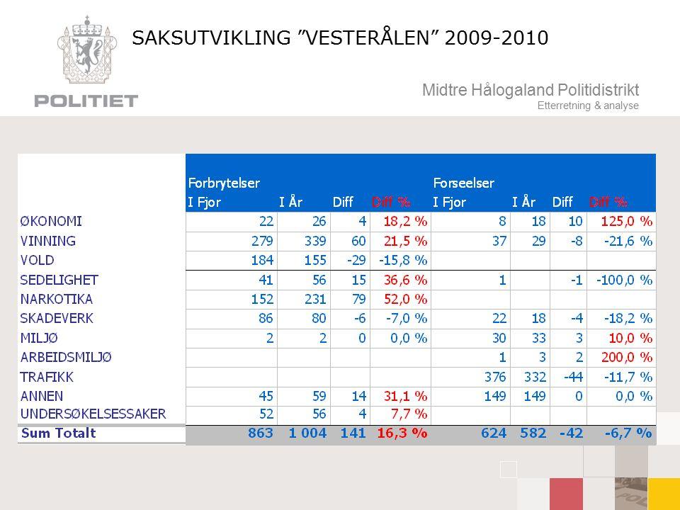 Midtre Hålogaland Politidistrikt Etterretning & analyse SAKSUTVIKLING VESTERÅLEN 2009-2010