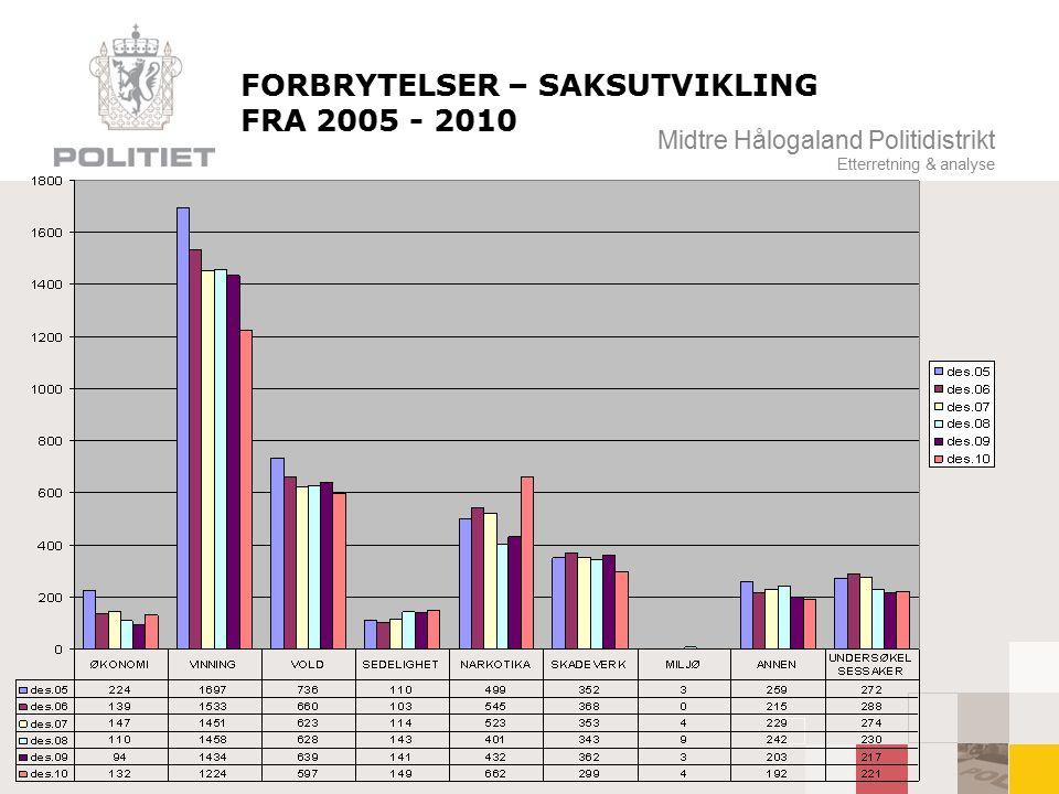 Midtre Hålogaland Politidistrikt Etterretning & analyse Resultatmål 2010- samarbeidsregioner Inkludert økoteamet