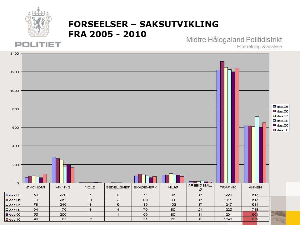 Midtre Hålogaland Politidistrikt Etterretning & analyse FORSEELSER – SAKSUTVIKLING FRA 2005 - 2010