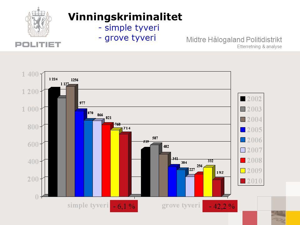 Midtre Hålogaland Politidistrikt Etterretning & analyse Vinningskriminalitet - simple tyveri - grove tyveri - 42,2 %- 6,1 %