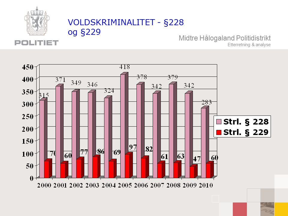 Midtre Hålogaland Politidistrikt Etterretning & analyse VOLDSKRIMINALITET - §228 og §229