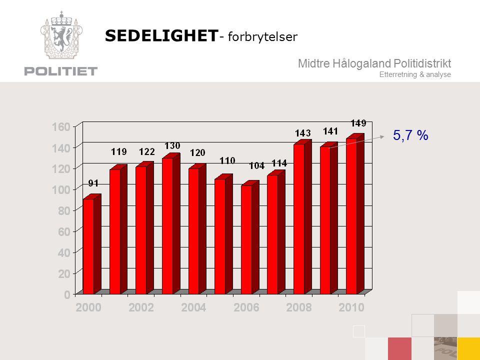 Midtre Hålogaland Politidistrikt Etterretning & analyse SEDELIGHET - forbrytelser 5,7 %