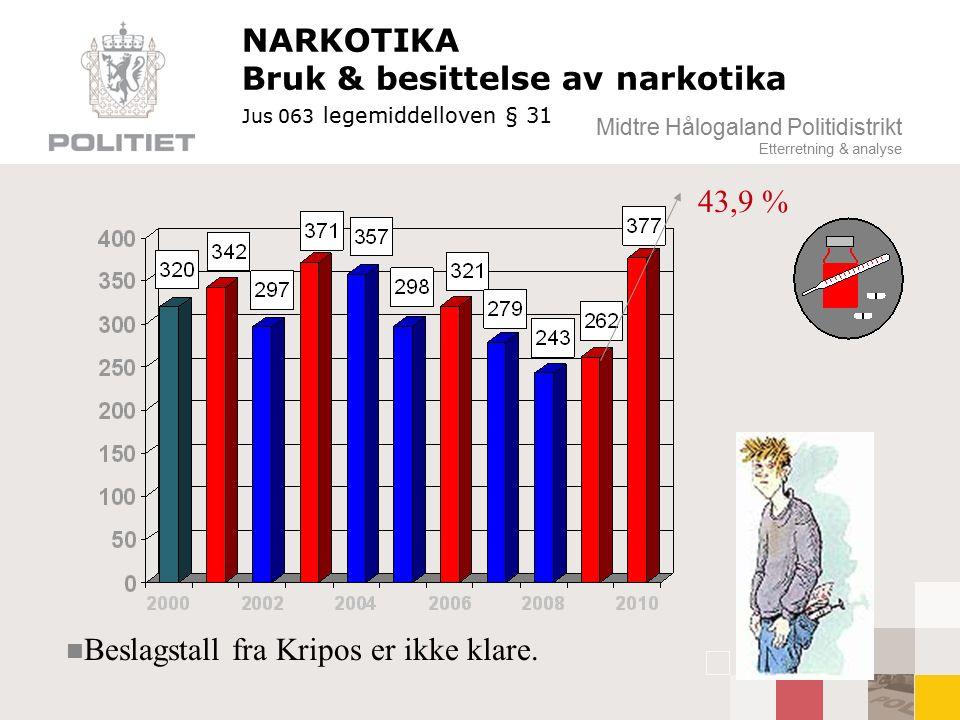 Midtre Hålogaland Politidistrikt Etterretning & analyse NARKOTIKA Bruk & besittelse av narkotika Jus 063 legemiddelloven § 31 43,9 % n Beslagstall fra Kripos er ikke klare.