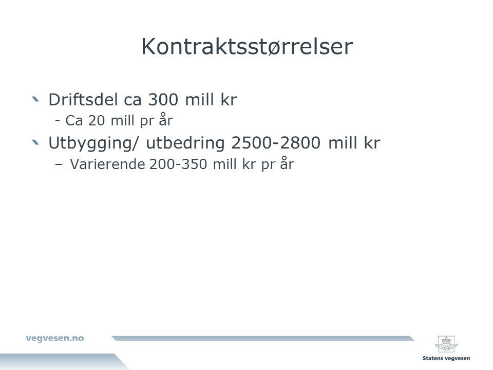Kontraktsstørrelser Driftsdel ca 300 mill kr - Ca 20 mill pr år Utbygging/ utbedring 2500-2800 mill kr –Varierende 200-350 mill kr pr år