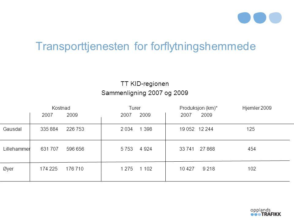 Transporttjenesten for forflytningshemmede 2010 Budsjett / Fordelt8,325mill Kalkulert forbruk6,1 mill Gr 11350 Gr 21800 Gr.
