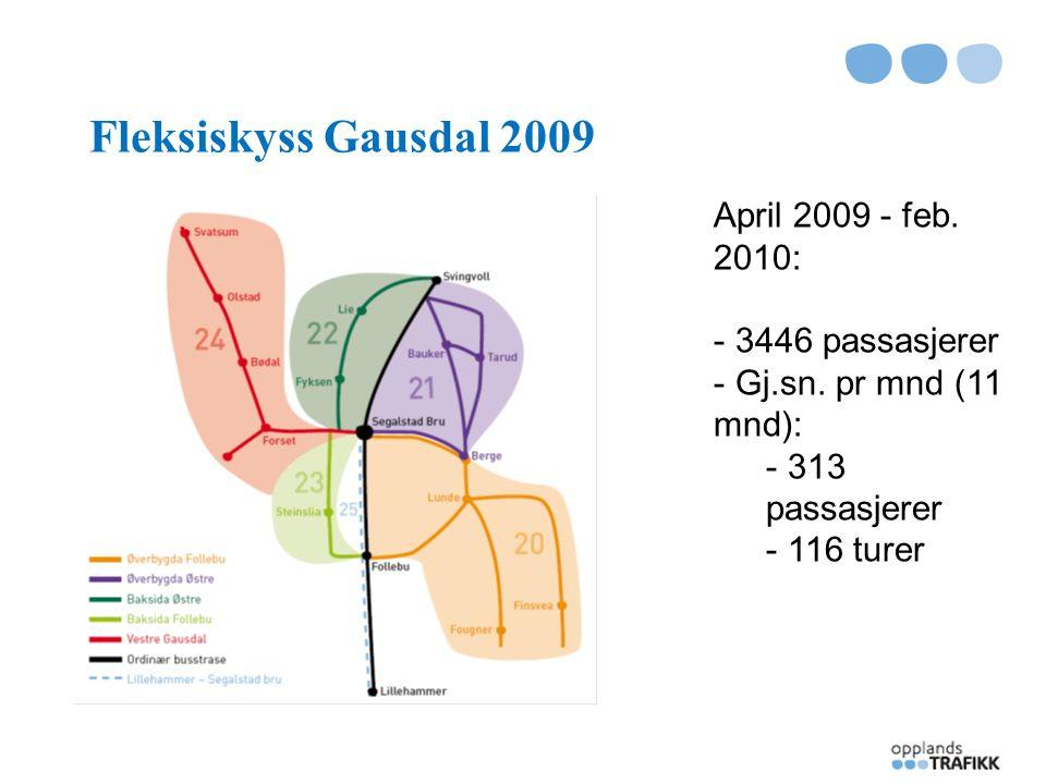 Transporttjenesten for forflytningshemmede Brukerundersøkelse TT – brukere Gausdal mars 2010: 90 % reiser innen kommunen – handletur eller off.
