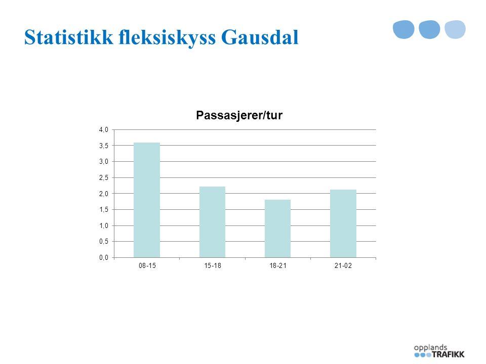 Statistikk fleksiskyss Gausdal