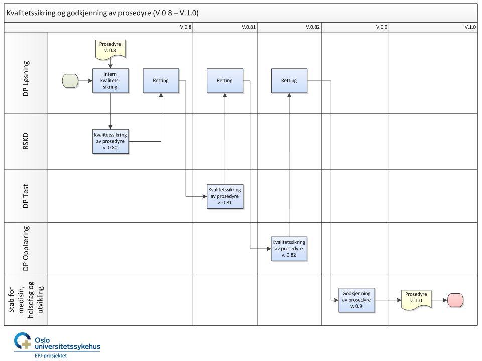 Tilgjengeliggjøring av dokumenter Knapp på virksomhetsportalen for direkte navigering til egen mappe i eHåndbok