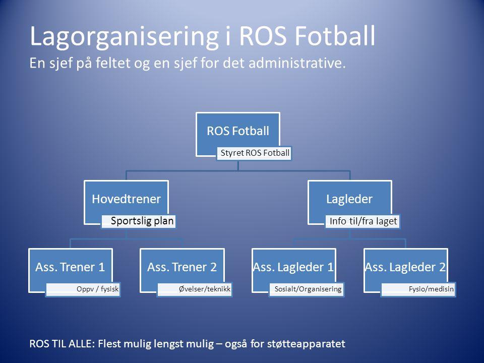 Lagorganisering i ROS Fotball En sjef på feltet og en sjef for det administrative. ROS Fotball Styret ROS Fotball Hovedtrener Sportslig plan Ass. Tren