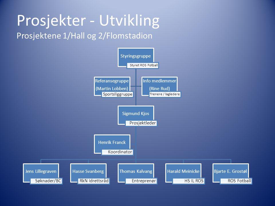 Prosjekter - Utvikling Prosjektene 1/Hall og 2/Flomstadion Styringsgruppe Styret ROS Fotball Sigmund Kjos Prosjektleder Jens Lillegraven Søknader/BC H