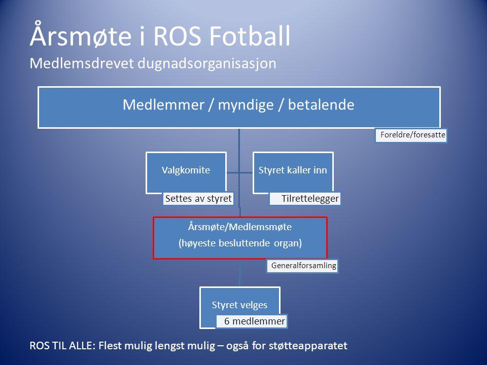 Årsmøte i ROS Fotball Medlemsdrevet dugnadsorganisasjon Medlemmer / myndige / betalende Foreldre/foresatte Årsmøte/Medlemsmøte (høyeste besluttende or
