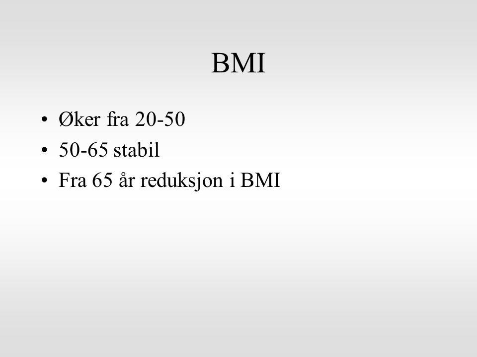 BMI Øker fra 20-50 50-65 stabil Fra 65 år reduksjon i BMI