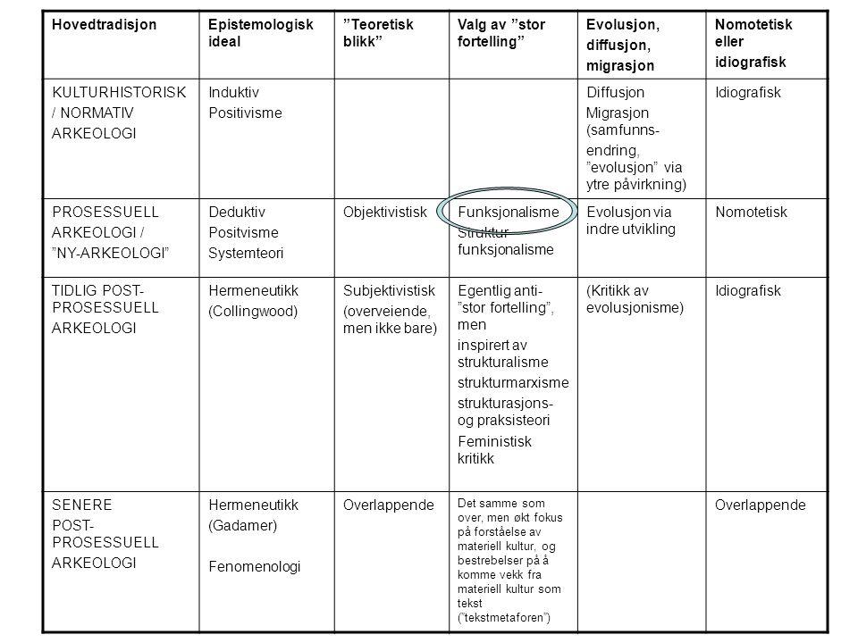 Metode; eksempelvis klassifisering og kategorisering Fra: Renfrew, C.
