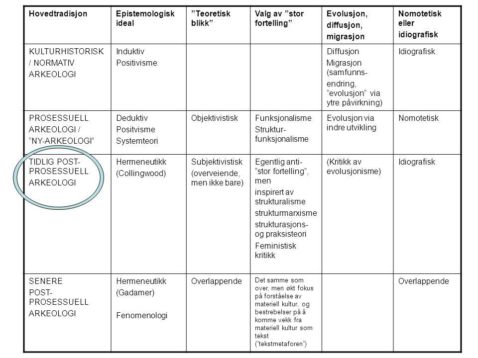 HovedtradisjonEpistemologisk ideal Teoretisk blikk Valg av stor fortelling Evolusjon, diffusjon, migrasjon Nomotetisk eller idiografisk KULTURHISTORISK / NORMATIV ARKEOLOGI Induktiv Positivisme Diffusjon Migrasjon (samfunns- endring, evolusjon via ytre påvirkning) Idiografisk PROSESSUELL ARKEOLOGI / NY-ARKEOLOGI Deduktiv Positvisme Systemteori ObjektivistiskFunksjonalisme Struktur- funksjonalisme Evolusjon via indre utvikling Nomotetisk TIDLIG POST- PROSESSUELL ARKEOLOGI Hermeneutikk (Collingwood) Subjektivistisk (overveiende, men ikke bare) Egentlig anti- stor fortelling , men inspirert av strukturalisme strukturmarxisme strukturasjons- og praksisteori Feministisk kritikk (Kritikk av evolusjonisme) Idiografisk SENERE POST- PROSESSUELL ARKEOLOGI Hermeneutikk (Gadamer) Fenomenologi Overlappende Det samme som over, men økt fokus på forståelse av materiell kultur, og bestrebelser på å komme vekk fra materiell kultur som tekst ( tekstmetaforen ) Overlappende