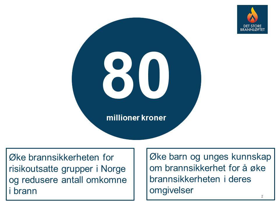 2 80 millioner kroner Øke brannsikkerheten for risikoutsatte grupper i Norge og redusere antall omkomne i brann Øke barn og unges kunnskap om brannsikkerhet for å øke brannsikkerheten i deres omgivelser