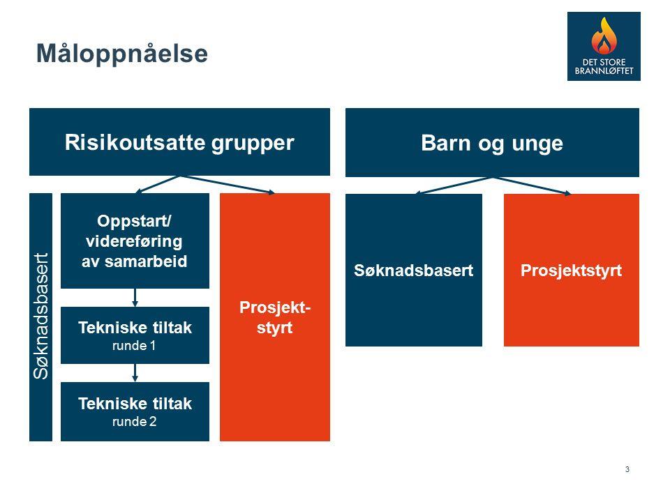 4 Risikoutsatte grupper – søknadsbaserte tiltak oppstart/videreføring av samarbeid Samarbeid.