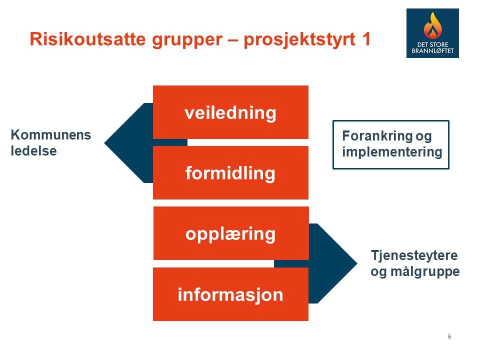 6 Risikoutsatte grupper – prosjektstyrt 1 veiledning formidling opplæring informasjon Kommunens ledelse Tjenesteytere og målgruppe Forankring og implementering