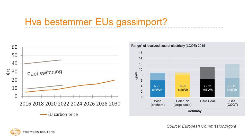 Hva bestemmer EUs gassimport 13 Fuel switching Source: European Commission/Agora