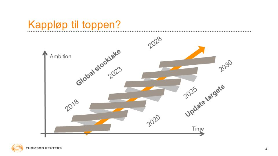 Kappløp til toppen? 4 Time Ambition Update targets 2020 2025 2030 2018 2023 2028 Global stocktake
