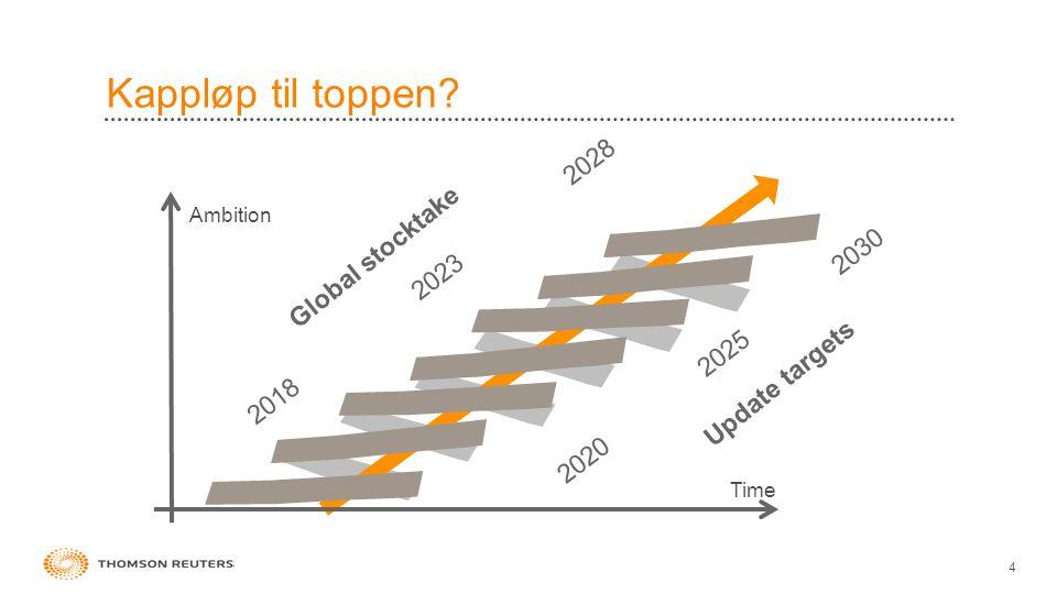 Kappløp til toppen 4 Time Ambition Update targets 2020 2025 2030 2018 2023 2028 Global stocktake