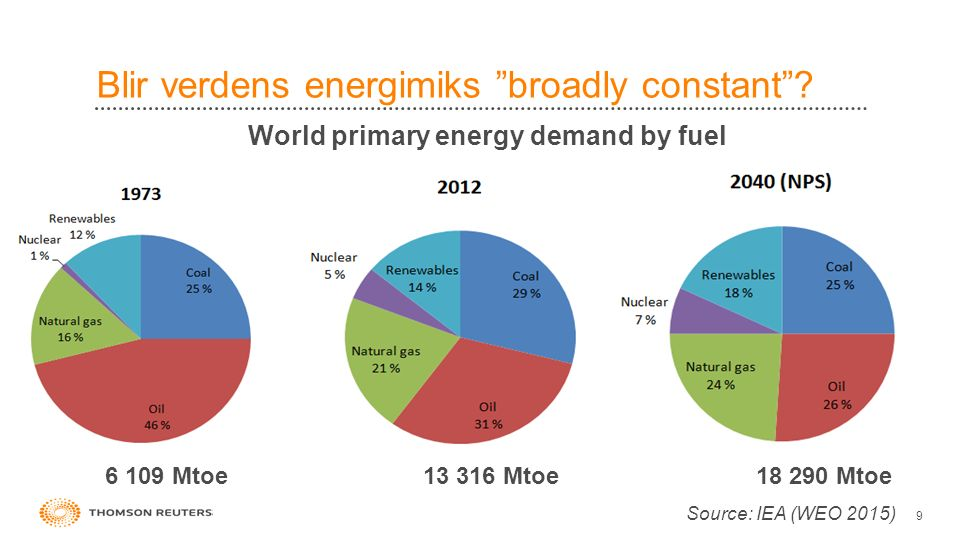 "Blir verdens energimiks ""broadly constant""? 9 6 109 Mtoe13 316 Mtoe18 290 Mtoe Source: IEA (WEO 2015) World primary energy demand by fuel"