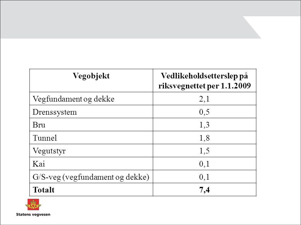 VegobjektVedlikeholdsetterslep på riksvegnettet per 1.1.2009 Vegfundament og dekke 2,1 Drenssystem 0,5 Bru 1,3 Tunnel 1,8 Vegutstyr 1,5 Kai 0,1 G/S-veg (vegfundament og dekke) 0,1 Totalt 7,4