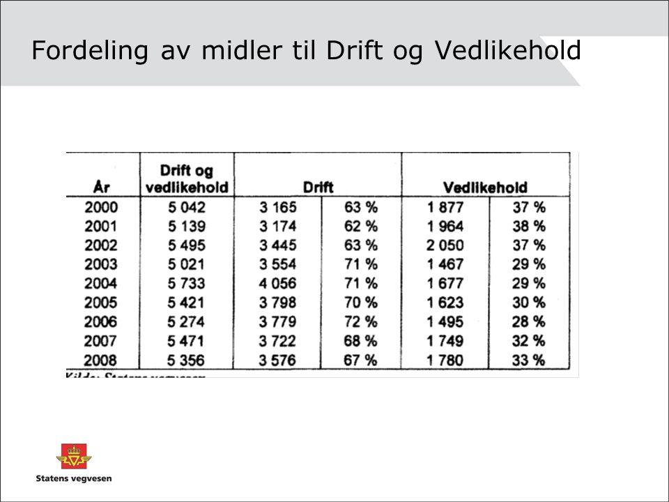 Prisnivået for nye kontrakter Nominell nedgang i 2003 – 2006: 30-35% Oppgang i forhold til dette lave nivået: 2007 - + 41% og 2008 – +45%