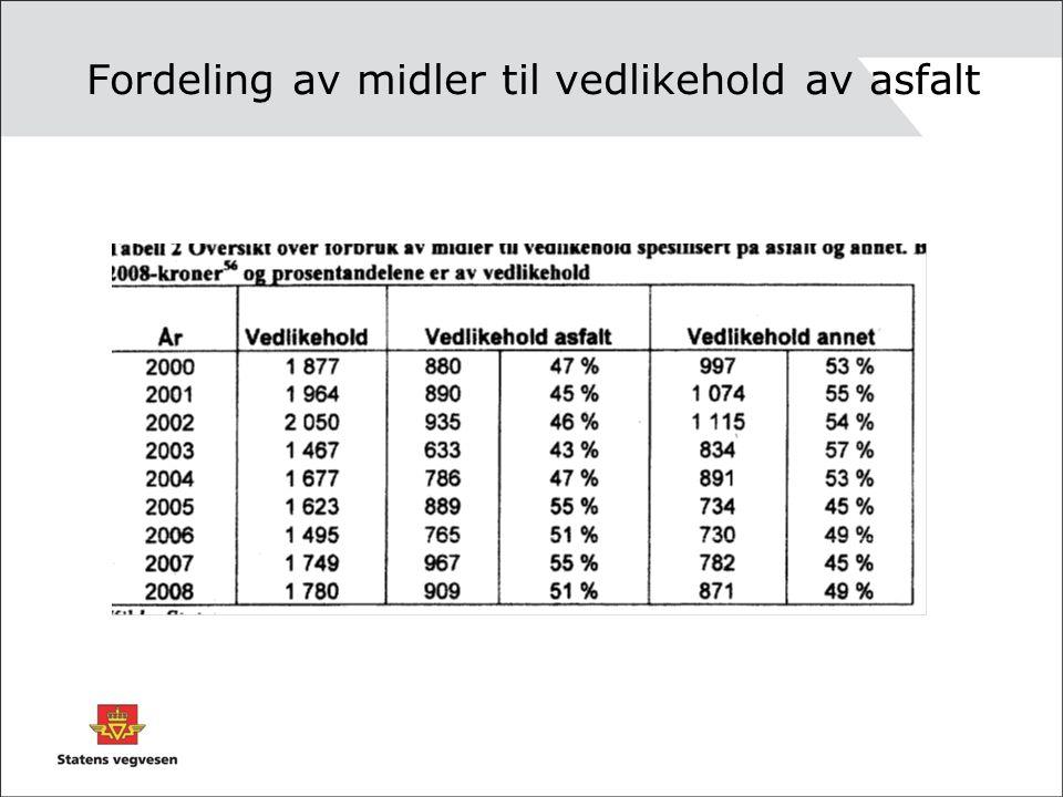Forfall /etterslep - vår største utfordring innen vedlikehold Bæreevnesvikt /manglende drenering Rv753 Sør-Trøndelag
