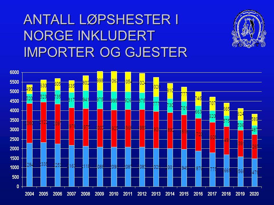 PROGNOSE ANTALL NORSKFØDTE LØPSHESTER