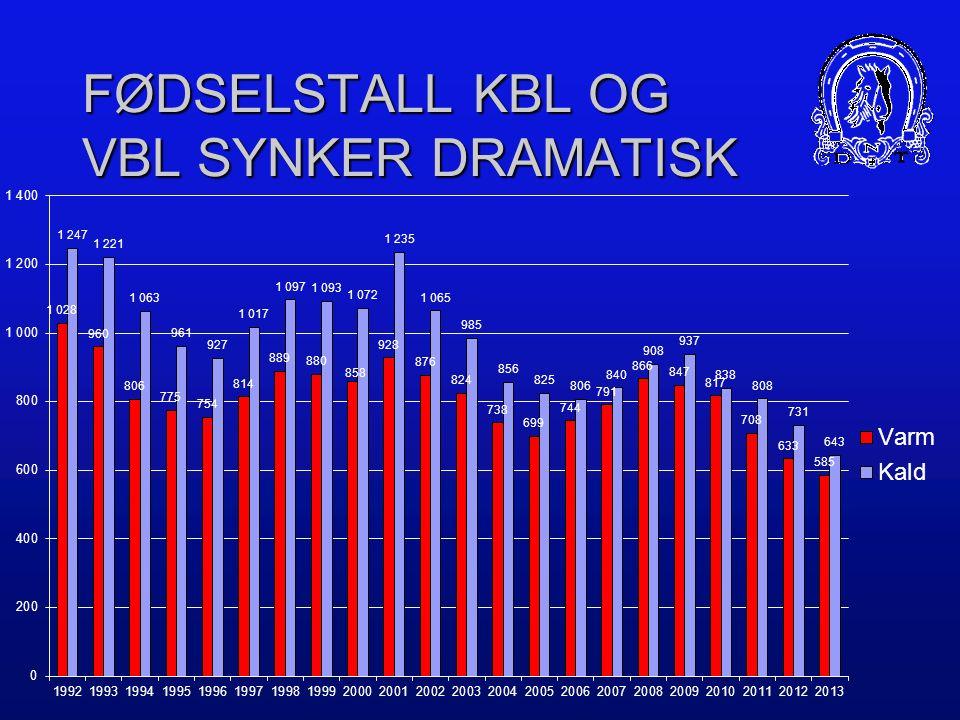 FØDSELSTALL KBL OG VBL SYNKER DRAMATISK