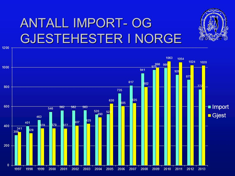 ANTALL IMPORT- OG GJESTEHESTER I NORGE