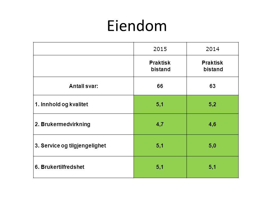 Eiendom 20152014 Praktisk bistand Praktisk bistand Antall svar:6663 1. Innhold og kvalitet5,15,2 2. Brukermedvirkning4,74,6 3. Service og tilgjengelig