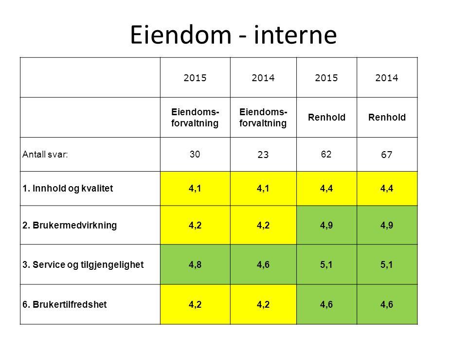 Eiendom - interne 2015201420152014 Eiendoms- forvaltning Renhold Antall svar:30 23 62 67 1. Innhold og kvalitet4,1 4,4 2. Brukermedvirkning4,2 4,9 3.