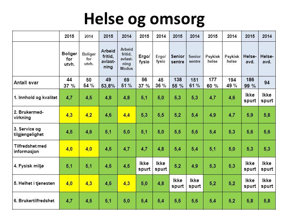 Helse og omsorg 201520142015201420152014201520142015201420152014 Bruker torget Vedtaks kontor Hjemme syke pleie Hjemme syke pleie Omsorgs boliger Omsorgs boliger Syke- hjem Komm.