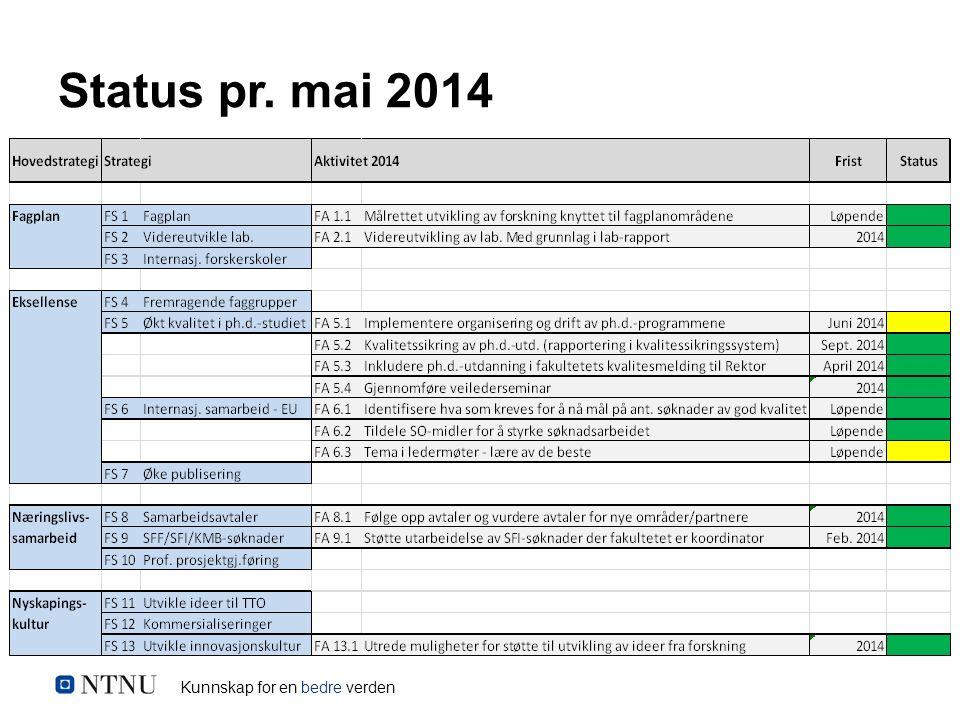 Kunnskap for en bedre verden Status pr. mai 2014