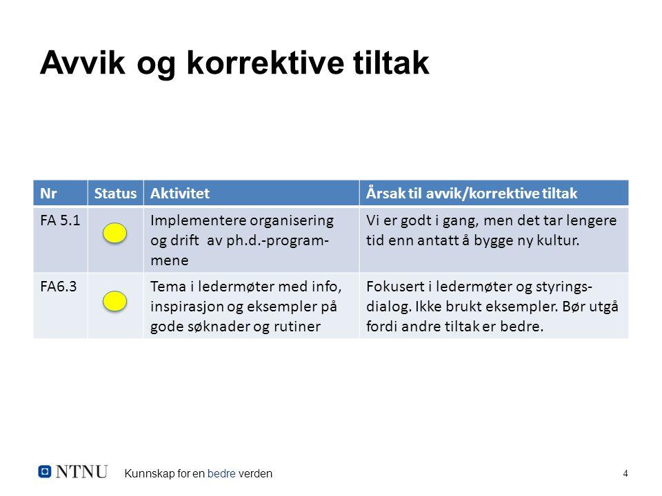 Kunnskap for en bedre verden 4 Avvik og korrektive tiltak NrStatusAktivitetÅrsak til avvik/korrektive tiltak FA 5.1Implementere organisering og drift