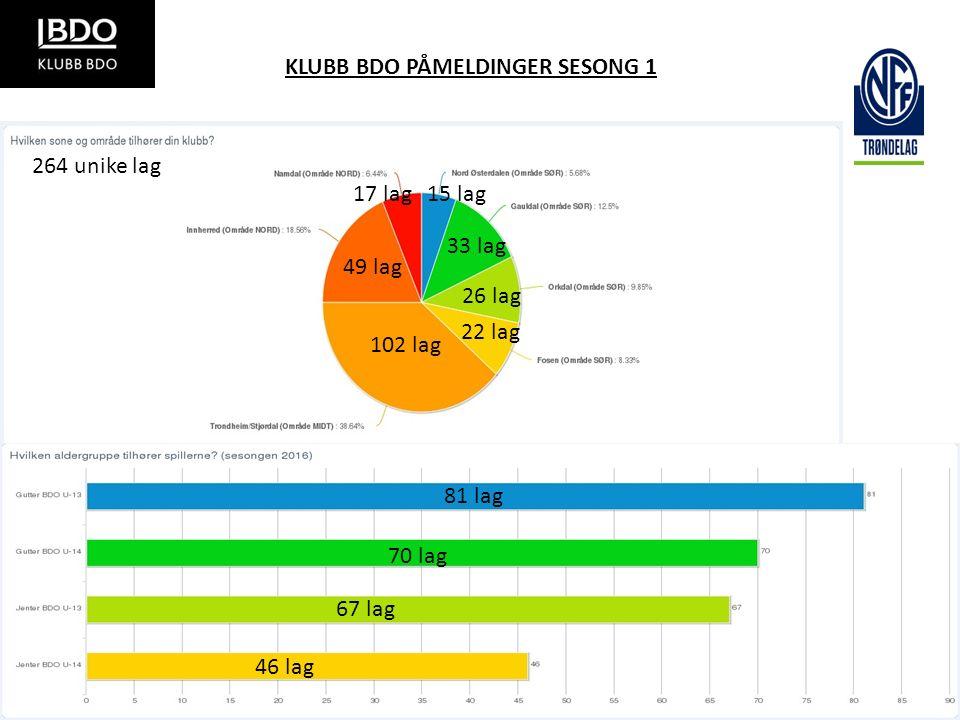 KLUBB BDO PÅMELDINGER SESONG 1 102 lag 49 lag 17 lag15 lag 33 lag 26 lag 22 lag 81 lag 70 lag 67 lag 46 lag 264 unike lag