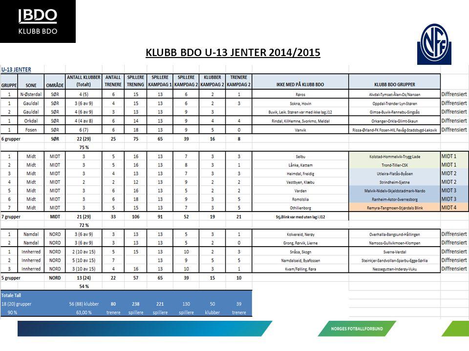 KLUBB BDO U-13 JENTER 2014/2015