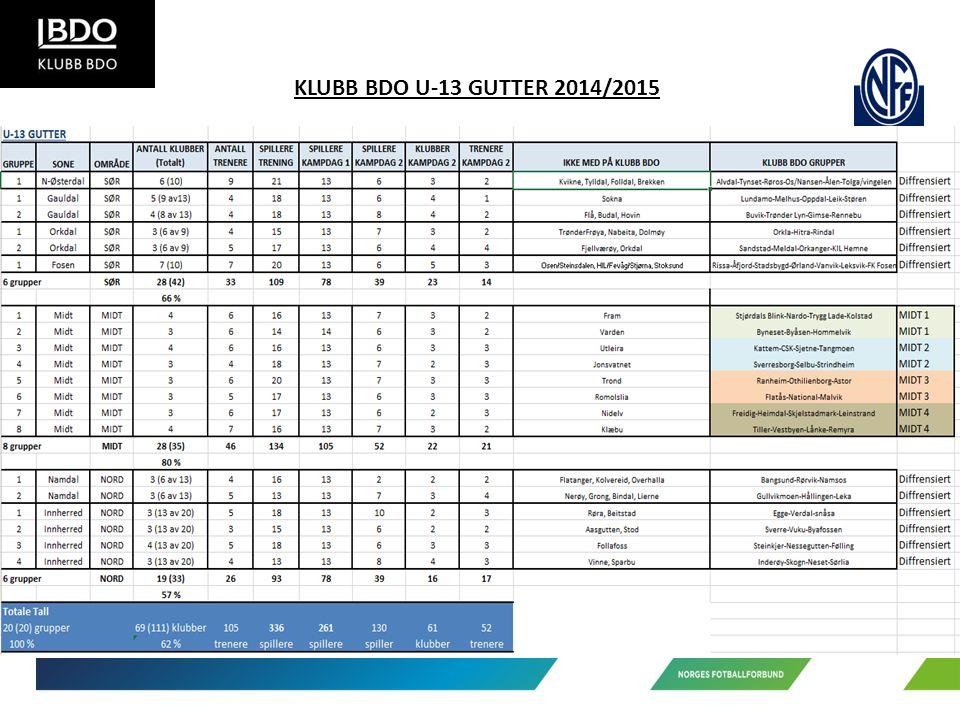 KLUBB BDO U-13 GUTTER 2014/2015