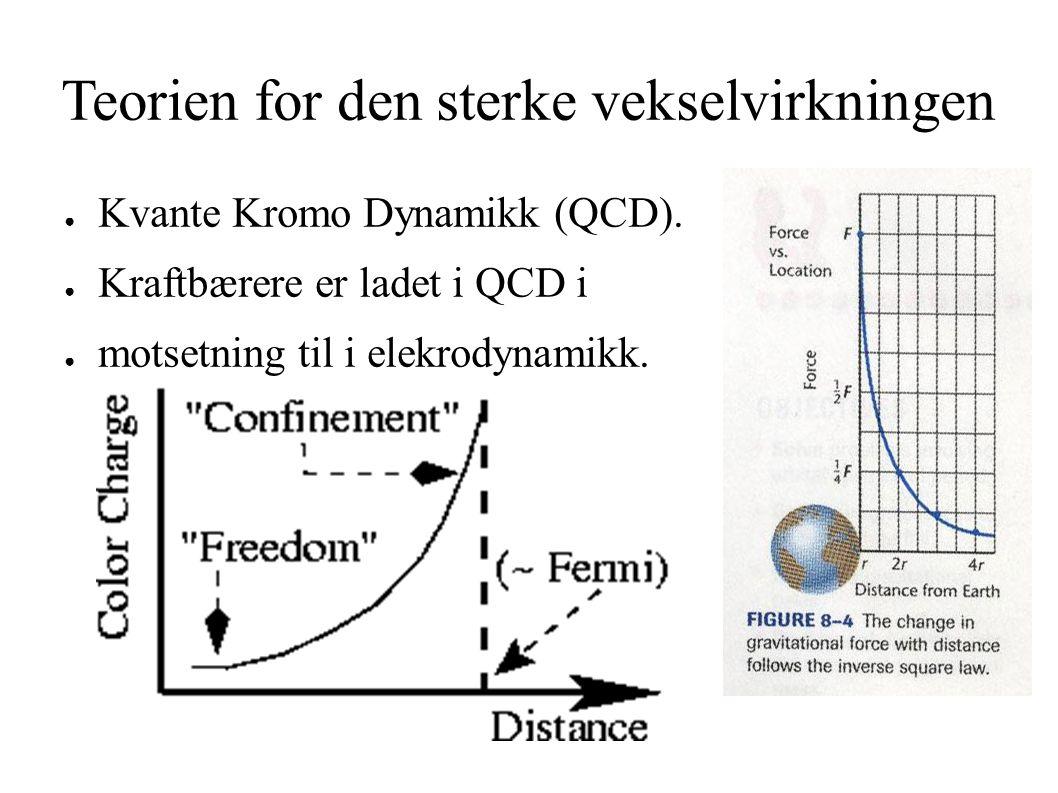 Bundne Kvarker (Confinement) ● Kvarker er bundet i hadroner.