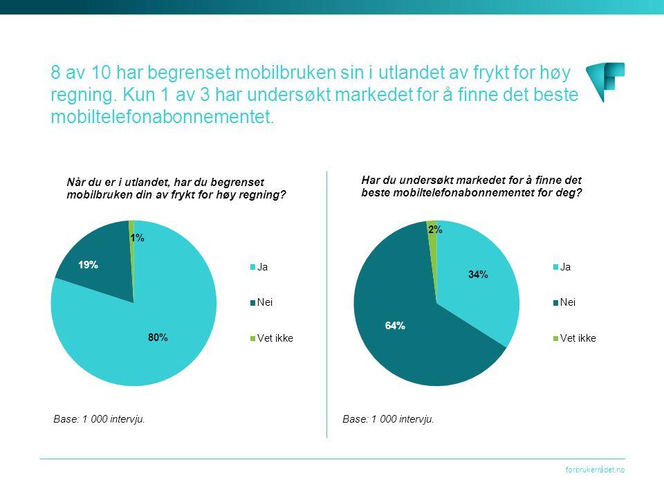 forbrukerrådet.no 8 av 10 har begrenset mobilbruken sin i utlandet av frykt for høy regning.