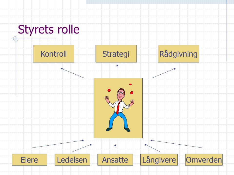Styrets rolle KontrollStrategiRådgivning EiereLedelsenAnsatteOmverdenLångivere