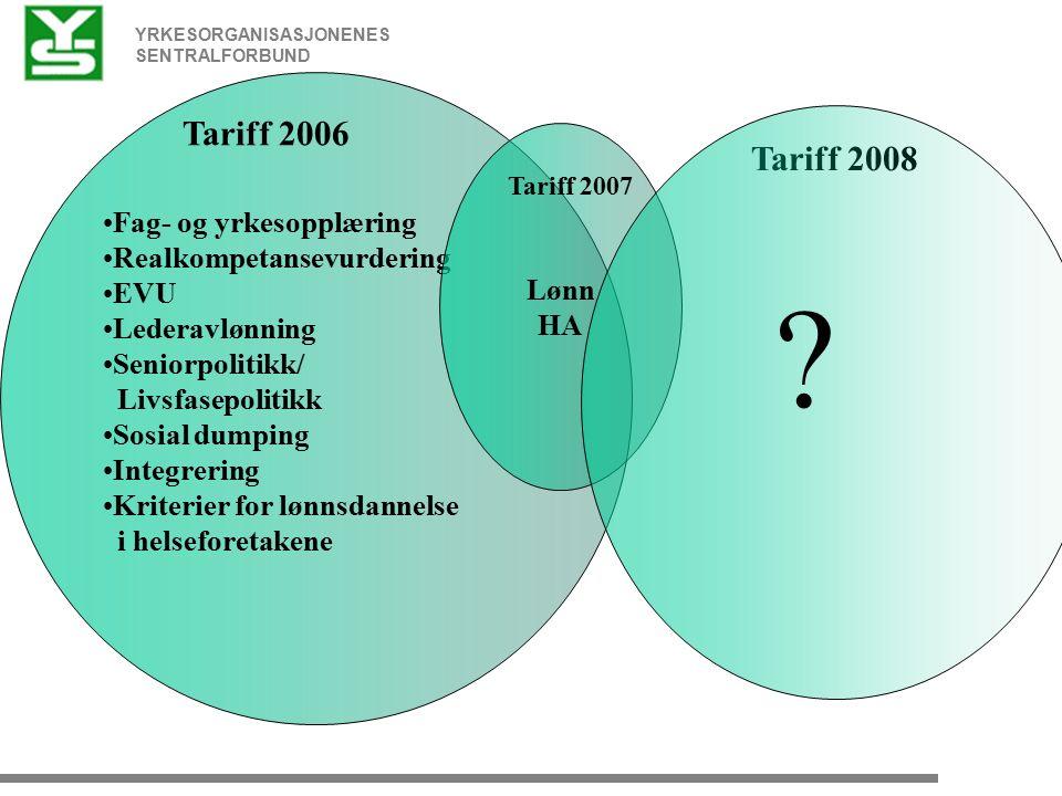 YRKESORGANISASJONENES SENTRALFORBUND Fag- og yrkesopplæring Realkompetansevurdering EVU Lederavlønning Seniorpolitikk/ Livsfasepolitikk Sosial dumping Integrering Kriterier for lønnsdannelse i helseforetakene Tariff 2006 Tariff 2008 Lønn HA Tariff 2007