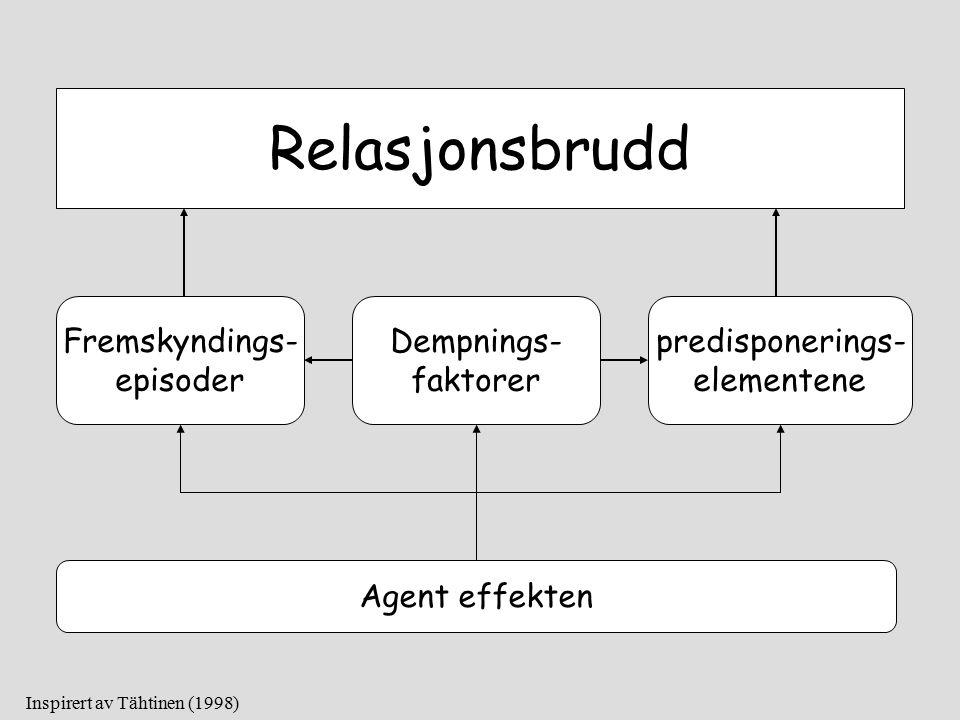 Relasjonsbrudd Fremskyndings- episoder Dempnings- faktorer predisponerings- elementene Inspirert av Tähtinen (1998) Agent effekten