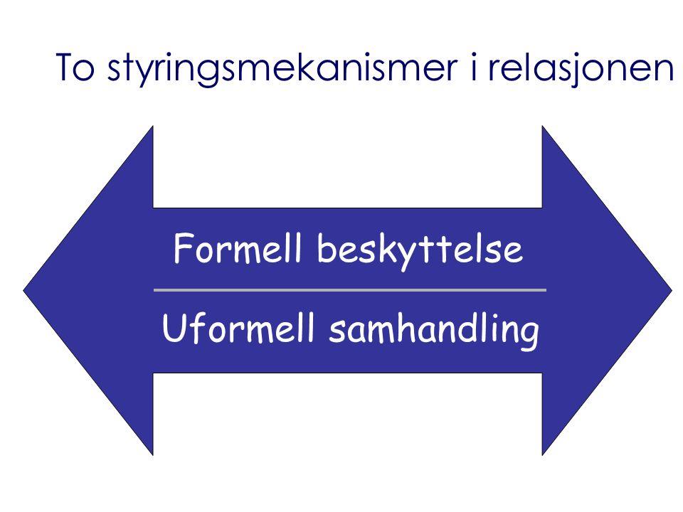 Formell beskyttelse Uformell samhandling To styringsmekanismer i relasjonen