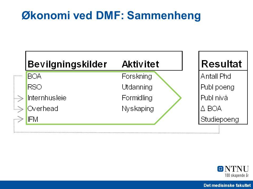Det medisinske fakultet Økonomi ved DMF: Sammenheng