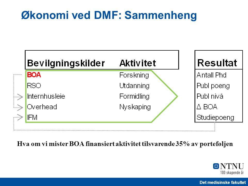 Det medisinske fakultet Økonomi ved DMF: Sammenheng Hva om vi mister BOA finansiert aktivitet tilsvarende 35% av porteføljen
