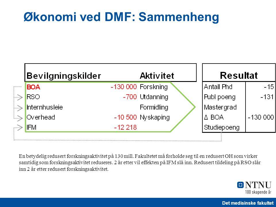 Det medisinske fakultet Økonomi ved DMF: Sammenheng En betydelig redusert forskningsaktivitet på 130 mill. Fakultetet må forholde seg til en redusert